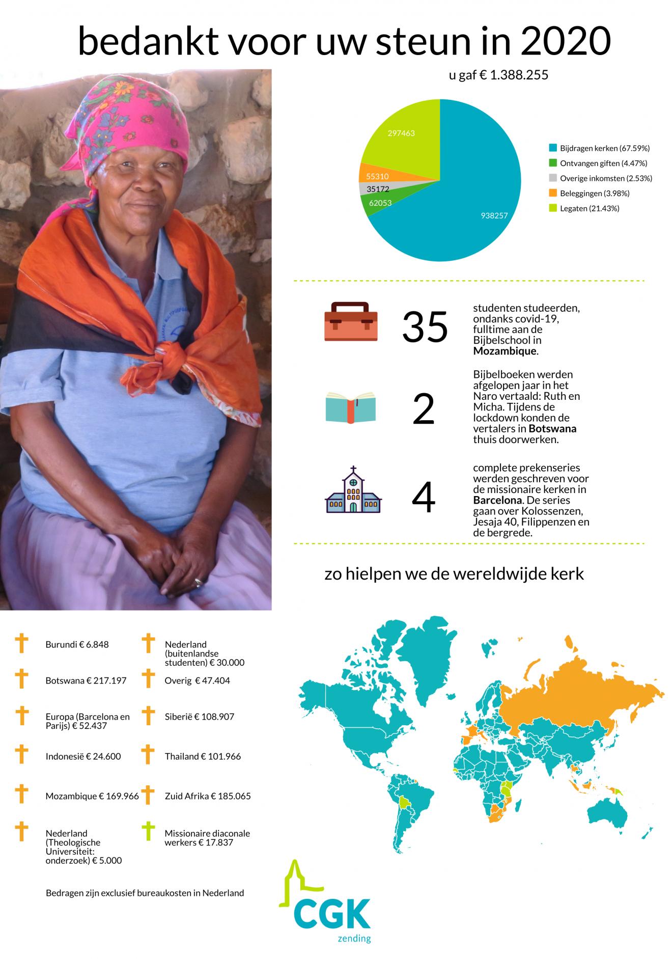 infographic zending